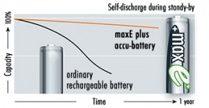 Ansmann maxE+ Batteries and Self Discharge During Stand-By