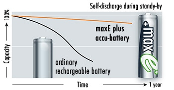 Ansmann maxE+ Batteries and Self-Discharge During Stand-by Image