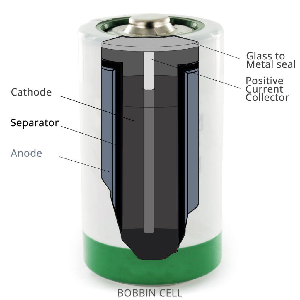 Bobbin Cell