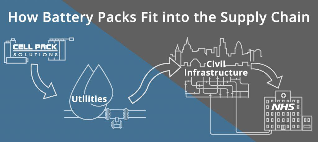 Battery Packs Supply Chain